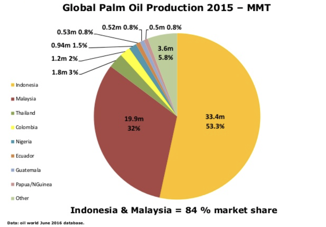 Global Palm Oil Production